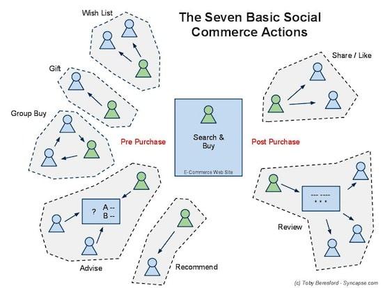 socialcommercetypes