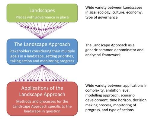 """Gambar 1. Hubungan antar bentang alam yang berbeda, sebuah definisi generik dari """"pendekatan bentang alam"""" dan beragamnya aplikasi dari pendekatan ini ."""