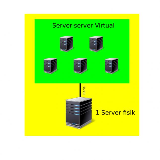 Server fisik & virtual