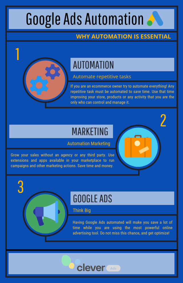 google ads automation infographic