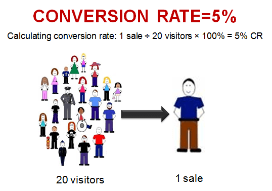 how_to_calculate_conversion_rate