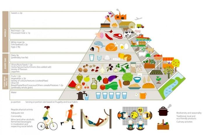 cliomakeup-dolci-durante-dieta-5-piramide-alimentare