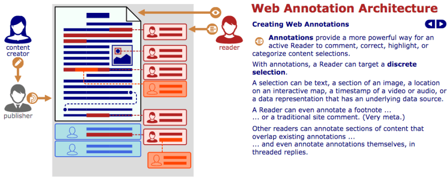 Creating Annotations