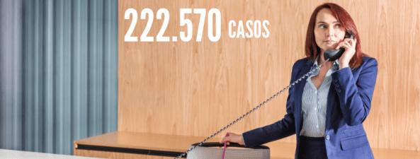 mulher atendendo telefone representando uma Auxiliar de escritório.  Número 222.570 casos