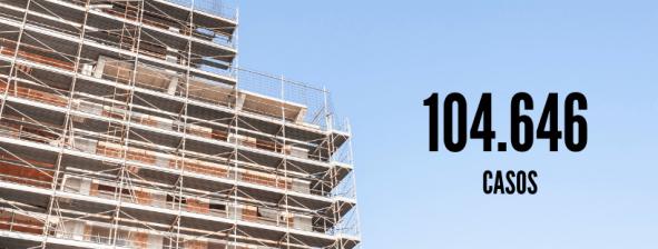 imagem de um edifício em construção. Número 104.646 casos.