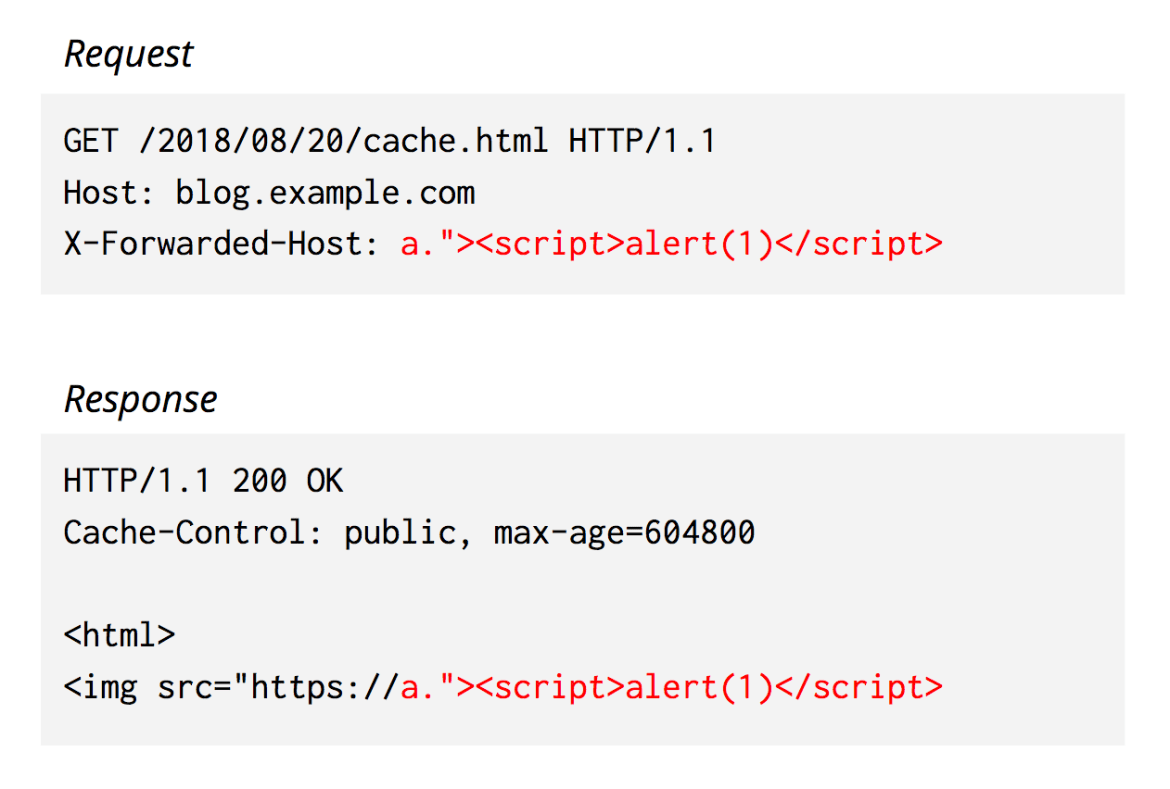 An HTTP response that reflects back malicious JavaScript from an HTTP request header