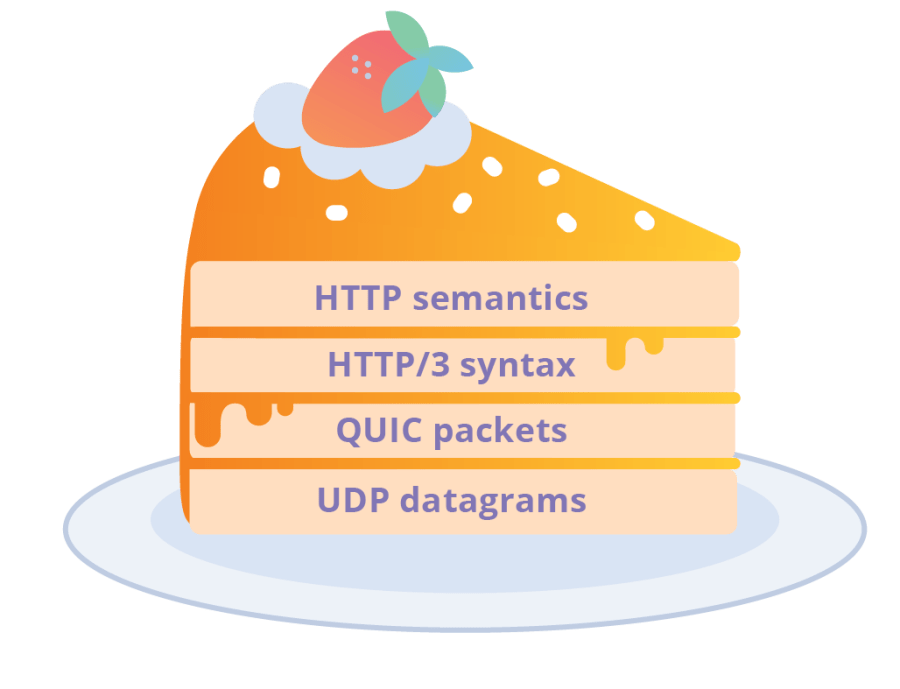 HTTP/3: From root to tip