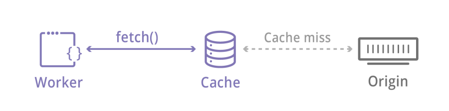 Introducing the Workers Cache API: Giving you control over how your content is cached