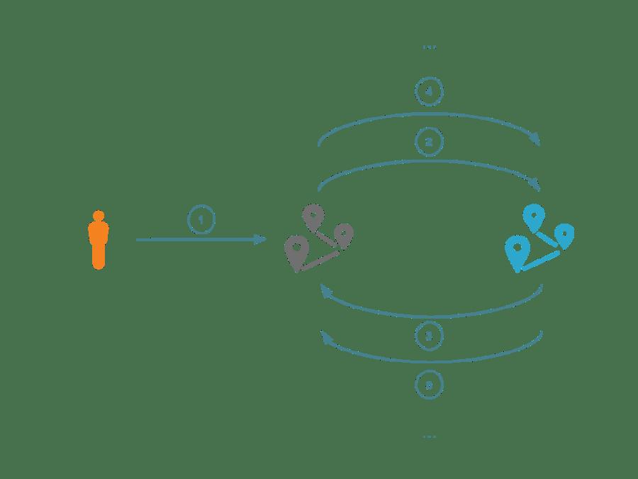 Preventing Request Loops Using CDN-Loop