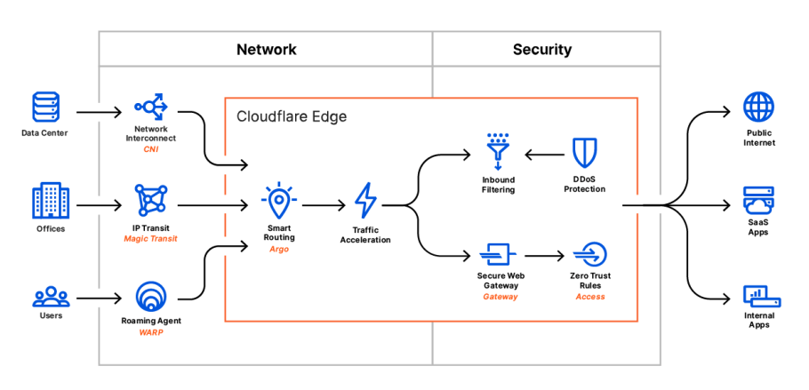 What is Cloudflare One?