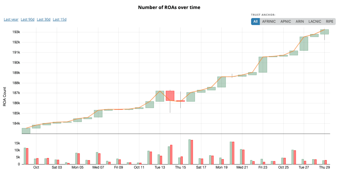 Graph showing the growth of the ROA count over the course of 2020