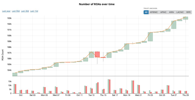 Stock chart like visualization of daily new ROAs