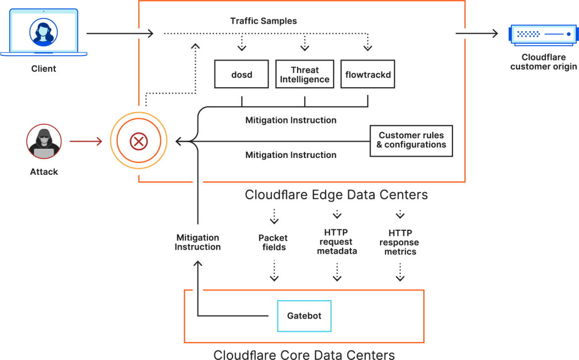 flowtrackd is able to classify the state of TCP flows by analyzing only the ingress traffic, and then drops, challenges, or rate-limits attack packets that do not correspond to an existing flow