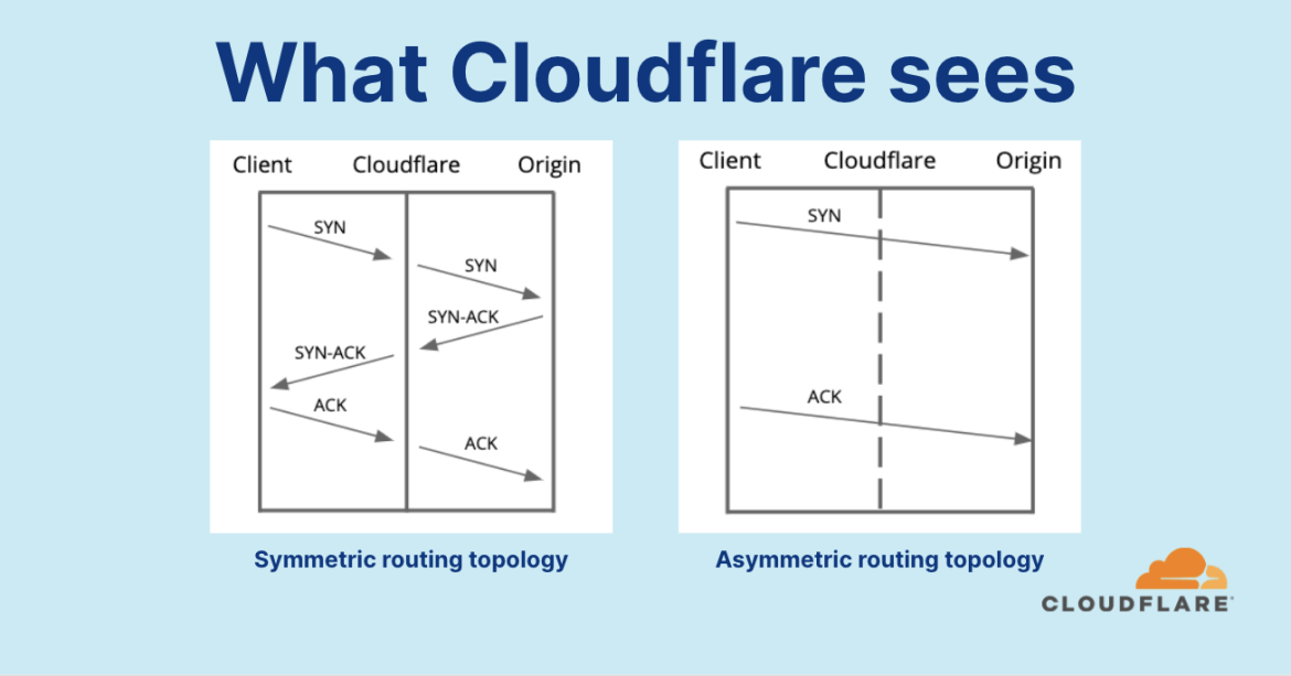 """While not entirely trivial to implement with Linux, we were able to provide protection for out-of-state TCP packet attacks for our """"classic"""" WAF/CDN service and Spectrum service, where in both cases Cloudflare serves as a reverse-proxy -- and sees both ingress and egress traffic."""