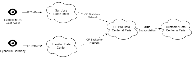 Figure 7. Magic Transit with PNI support. Traffic received from any data center will be moved to the PNI data center that the customer connects to. The PNI data center becomes a choke point.