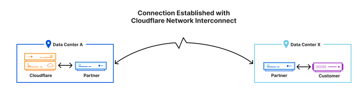 Connection Established with Cloudflare Network Interconnect