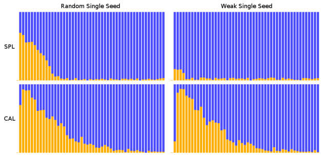 single_seed_random_v_weak_SPL_v_CAL