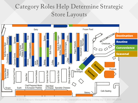 Category Roles Affect Store Layout