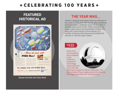 Historical ads and timeline facts