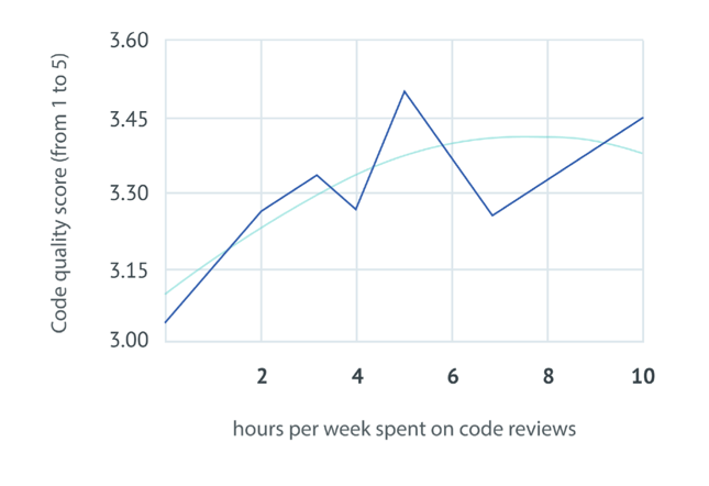 Diminished returns: spending more than a day per week reviewing code does not correlated with better perceived code quality