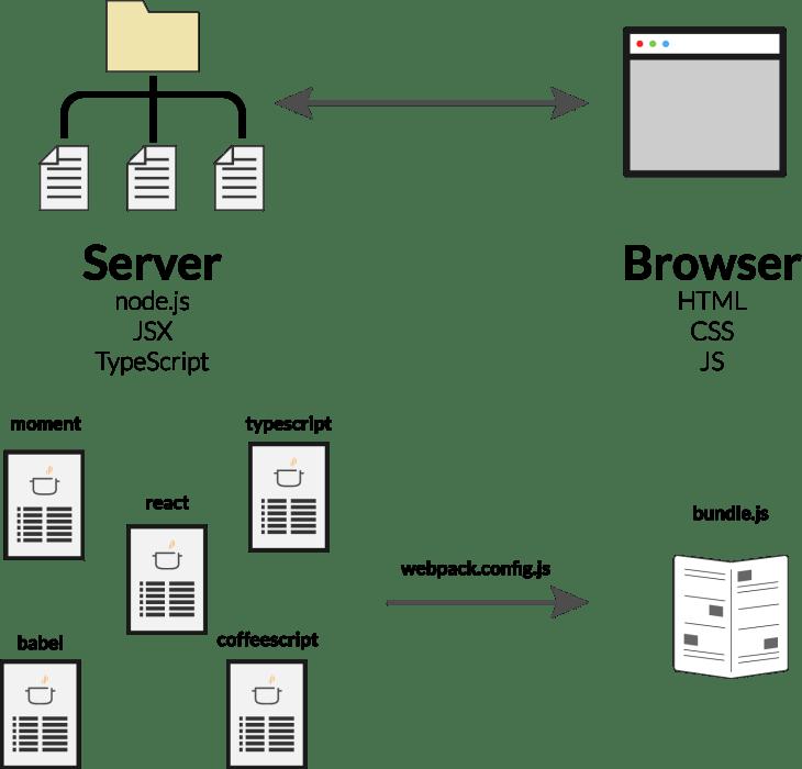 basicWebpackbundle.png