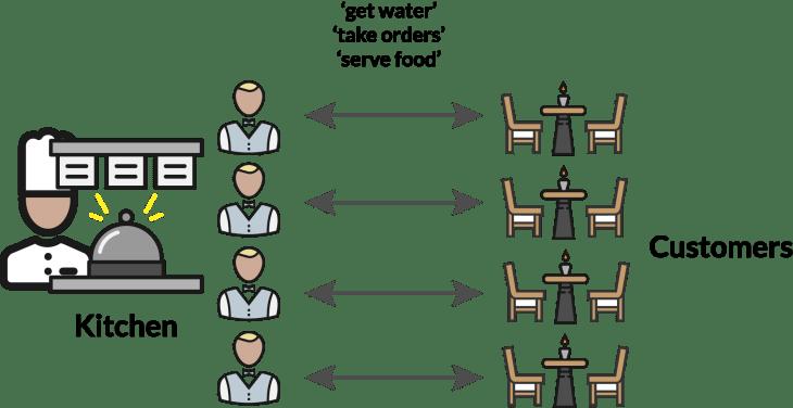 goodrestaurantTaskRunner.png