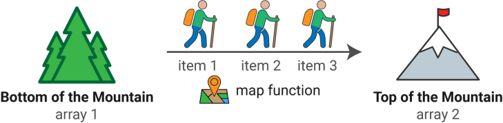 JavaScript Map() Method Explained by Going On a Hike