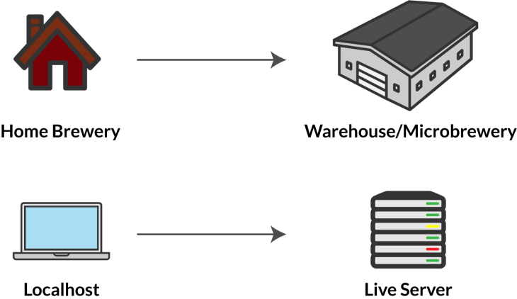serverVlocalhost