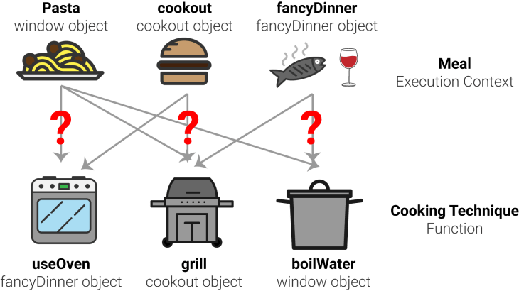 DiagramCookingContext