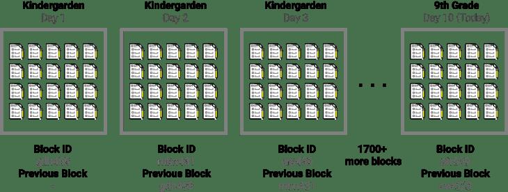 blockchainwIDs.png