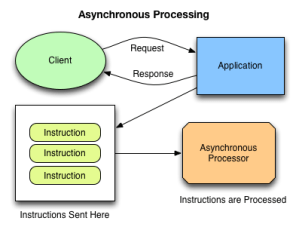 Asynchronous Illustration
