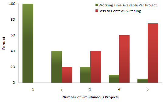 waste-caused-by-project-switching-graph.png