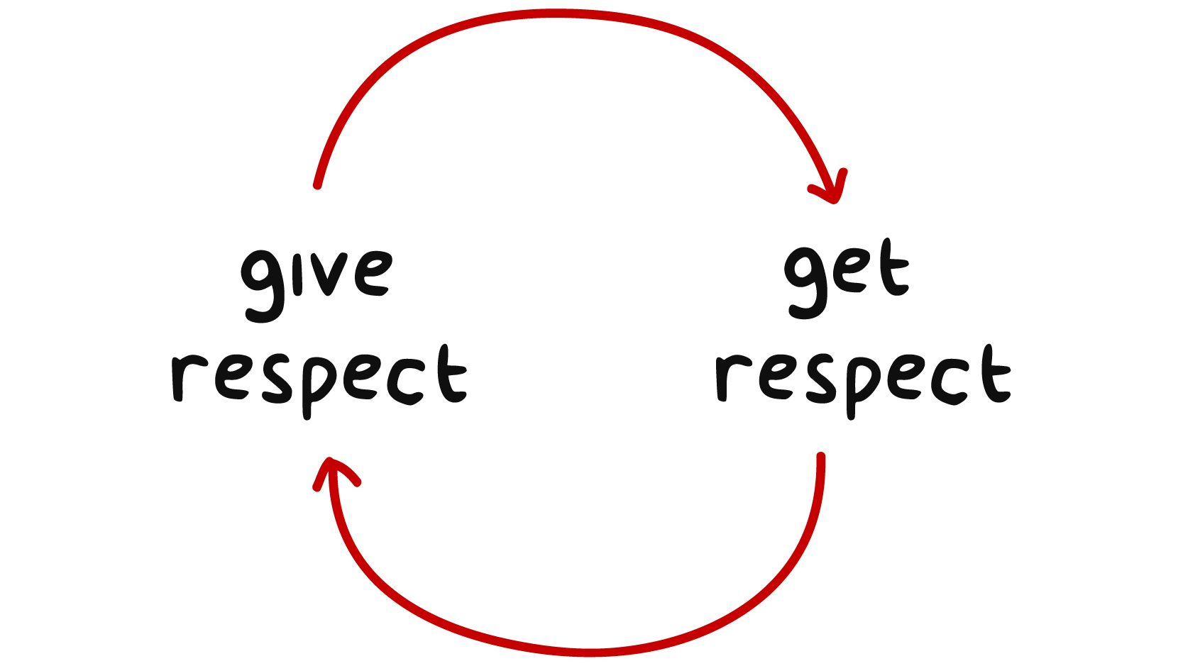 Respect What Is It Types Examples Learn And Teach Respect