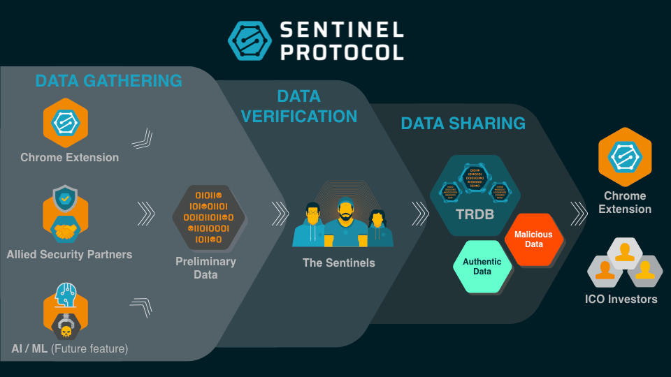 How TRDB and The Sentinels Gather Verify and Share Data.png