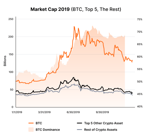 cryptocurrency market capitalizaions