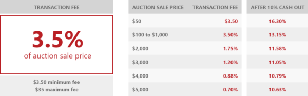 COMC Auctions on Ebay transaction fees