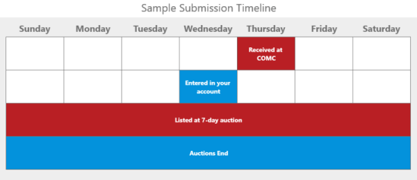 COMC Auctions on Ebay submission timeline