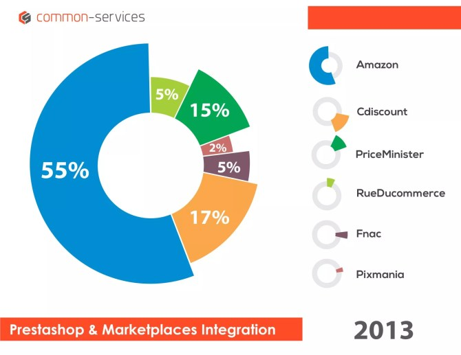 2013 - Prestashop and Marketplaces Integration