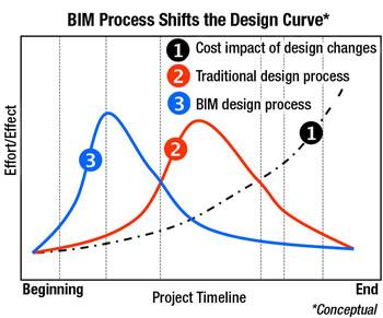 Mudelkavandamine muudab projekteerimist efektiivsemaks