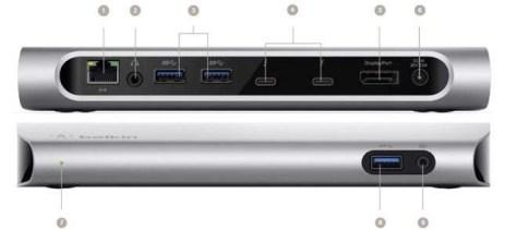Een Belkin Thunderbolt 3 dock  met ethernet (1), audio (2), USB-3 (3), USB-C (4), DisplayPort (5),