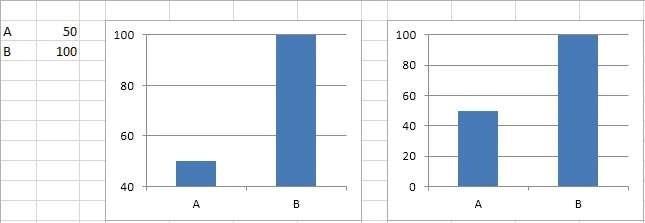 Liegen met grafieken