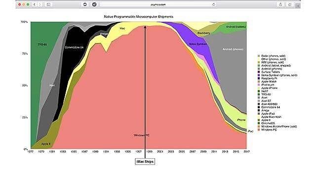 Nieuw computertijdperk nakend