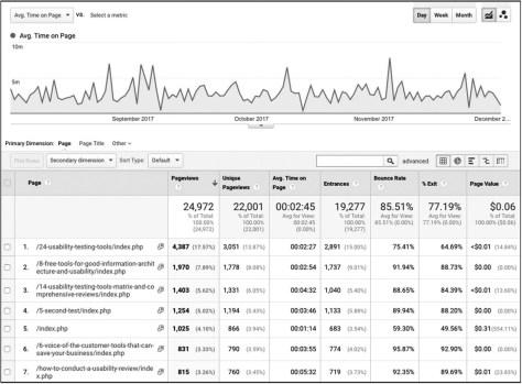 screenshot van Google Analytics report UX-optimalisatie