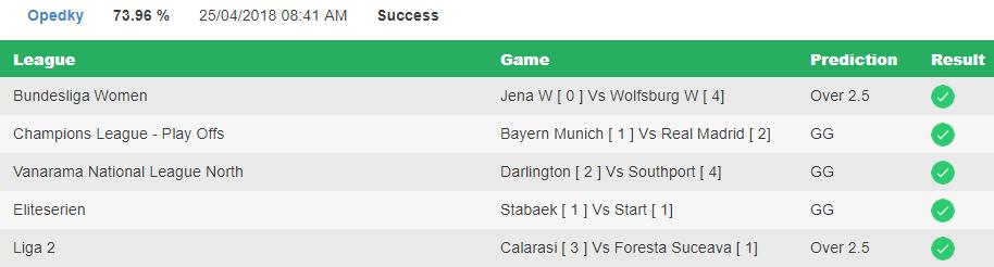 Soccer prediction Result