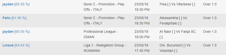 Over 1.5 goals footballprediction