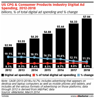 emarketer blog