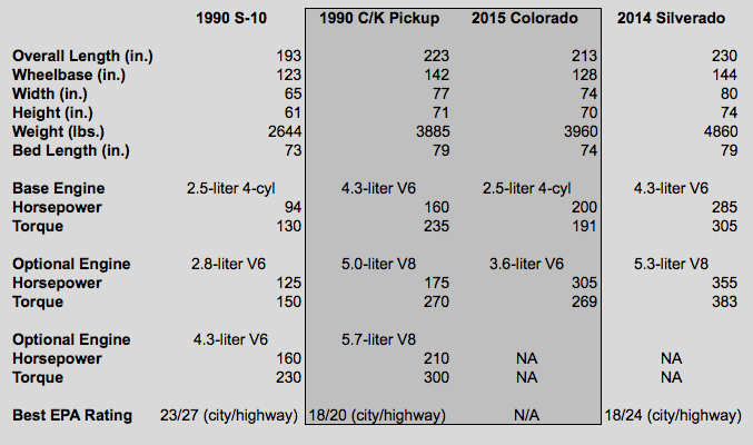 Chevrolet Engine Size Chart