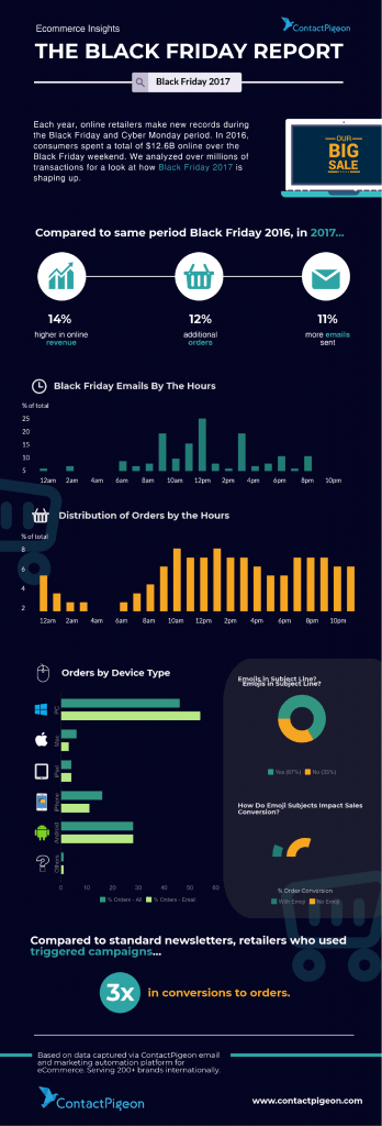 Contactpigeon Black Friday 2017 Email Marketing Report