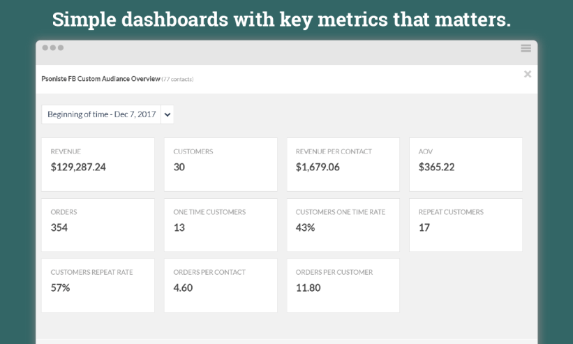 One glance eCommerce dashboard reports