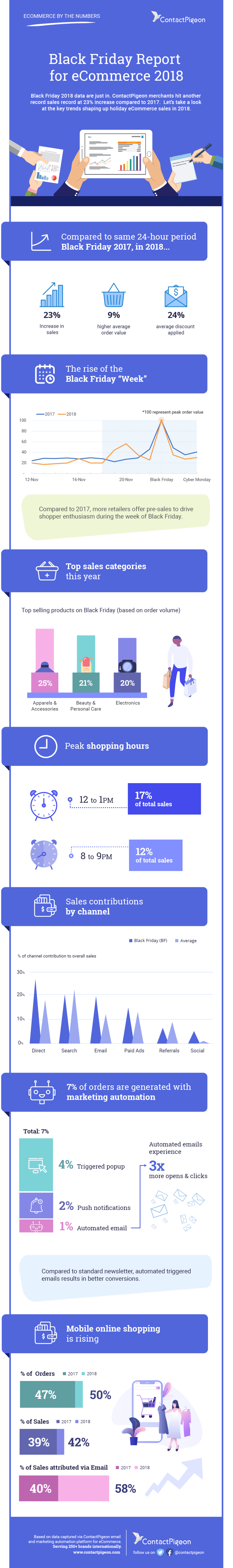 Black Friday Report for eCommerce 2018